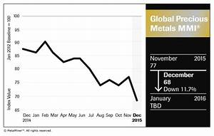 Stainless Steel Scrap Price Chart Gold Price Predictions Will Precious Index Fall Further