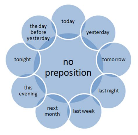 prepositions  time examples exercises  answers