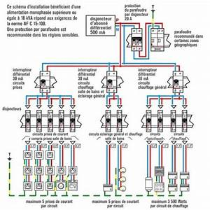 Norme Electrique Maison : norme tableau electrique maison individuelle normes ~ Melissatoandfro.com Idées de Décoration