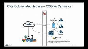 Okta Sso For On Premise Ms Dynamics