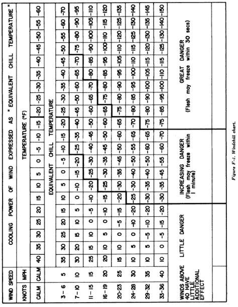 FM 31-70 Appendix F
