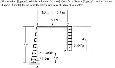 Solved Find Reactions Axial Force Diagram Shear