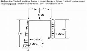 Find Reactions  Axial Force Diagram  Shear Force
