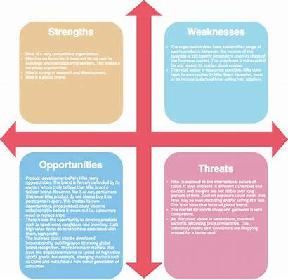Swot Analysis Nike Weaknesses Example Strategic Visual