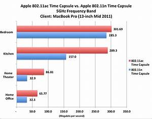 802 11 Standards Chart Review Speedy New Airport Time Capsule Is A Good Buy