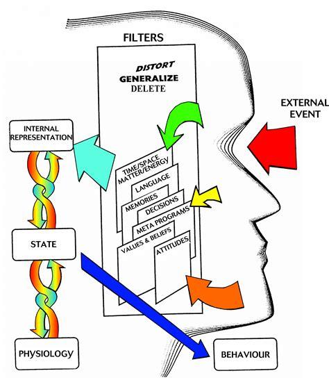 nlp communication model jevon dangelicom