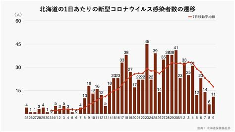 北海道 コロナ 感染 者 数