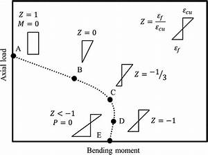 Load and Moment Interaction Diagram for Circular Concrete ...