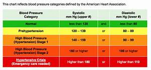 The Dangers Of Low Blood Pressure