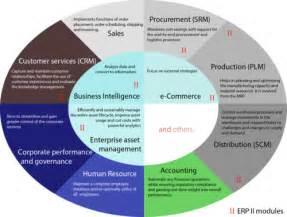 Enterprise resource planning - Wikipedia, the free
