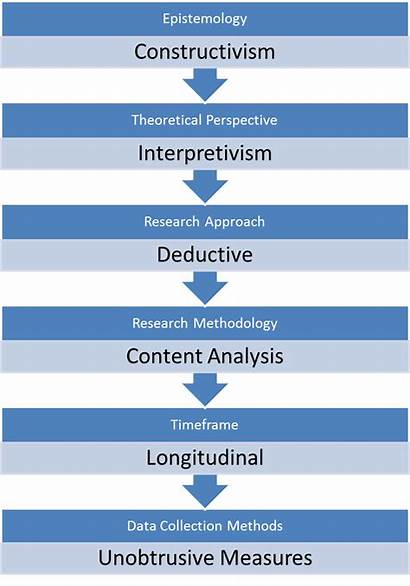 Research Methodology Paper Analysis Data Process Report
