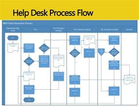 helpdesk flowchart flowchart will help best free home design idea inspiration