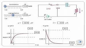 Capacitor U0026 39 S Charging And Discharging Graph