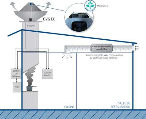 ventilation cuisine ventilation et désenfumage de cuisine
