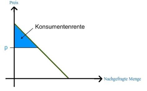 konsumentenrente und produzentenrente mikrooekonomie