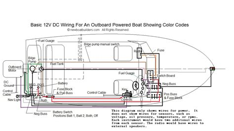 Boat Building Regulations Electrical Systems