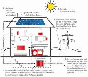 Stromspeicher Photovoltaik Test : stromspeicher pachten f r haushalte e werk mittelbaden ~ Jslefanu.com Haus und Dekorationen