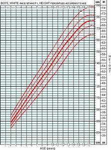 Boy Height Weight Age Chart Average Height For Boys Growth Chart Of Boys Age 2 To 18