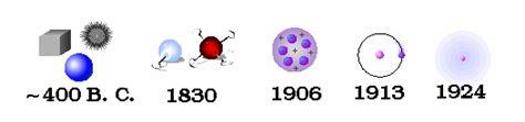 dimas candra atmaja: State of Matter & Atomic Theory