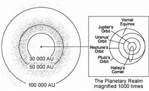 Oort Cloud Cross Section Diagram (page 2) - Pics about space
