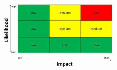 Risk Matrix Management Plan Treatment Example Strategy