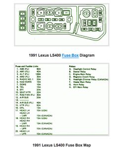 91 lexus ls400 fuse box diagram - lexus ls400 fuse box location - wiring  diagram schemas / fuse box diagram (location and assignment of electrical  fuses) for lexus gs450h (l10; - my location google maps  my location google maps