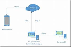 Integrate Intune With Onsite Ca
