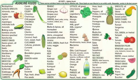 alkaline diet  foods  alkaline benefits