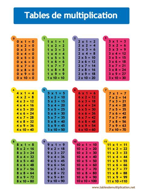 tables de multiplication astuces pour femmes