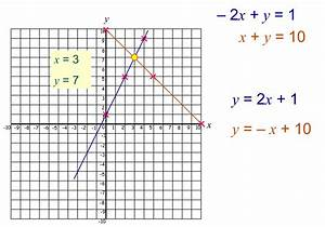 Median Don Steward Mathematics Teaching  Simultaneous Equations And Graphs