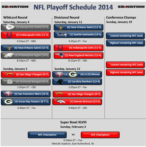 afc playoff  schedule colts  patriots chargers