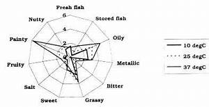 quality and quality changes in fresh fish 8 assessment With 360 degree feedback report spider diagram