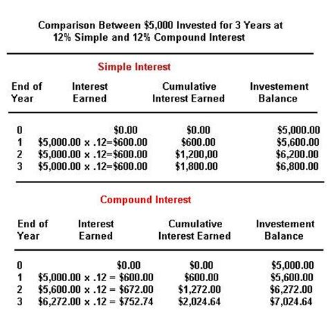 Simple Vs Compound Interest Quote