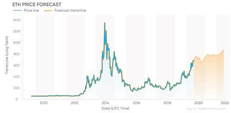Eth Coin Price Prediction 2022 - Ethereum Classic ...