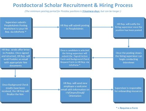 Have you sent several emails to potential supervisors for masters or phd study and not gotten any responses? Postdoctoral Employees - UNC Research