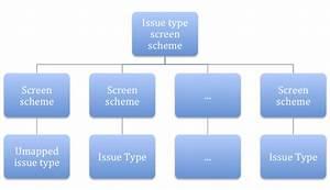 The Grey Blog: Atlassian JIRA Configuration Tutorial: JIRA ...
