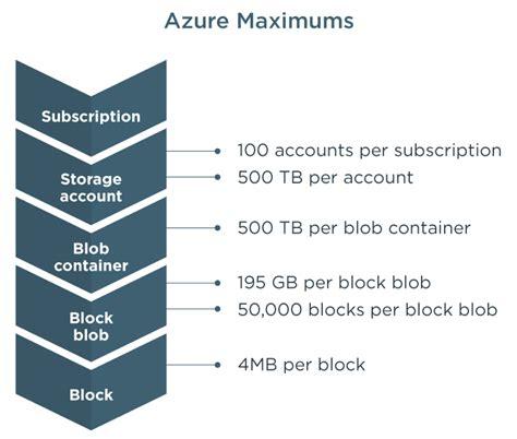 azure table storage pricing azure blob storage pricing best storage design 2017