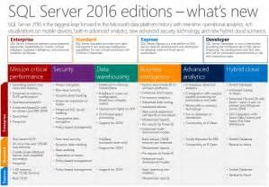 SQL Server Standard Edition 2016