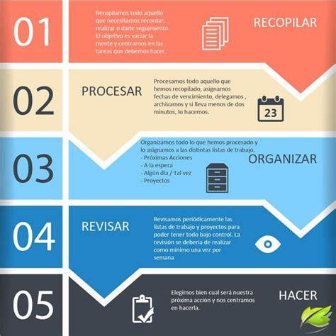 GTD: Cómo aumentar la Productividad en 5 pasos.   Getting ...
