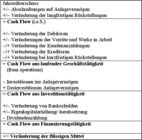 cash flow statement controllingwiki
