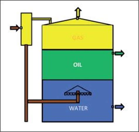 Oil and gas: Treatment and discharge of produced waters ...