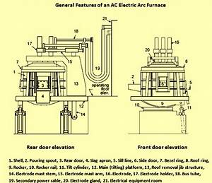 45 Electric Arc Furnace Working Principle  Electrical