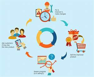 Sales Flowcharts Solution