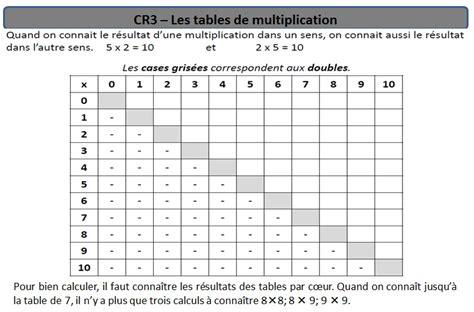 les table de multiplication ce2 ecole des 3 merlettes cr3 les tables de multiplication