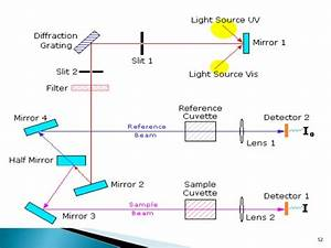 Instrumentation Of Uv