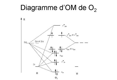 file diagramme om o2 jpg wikimedia commons