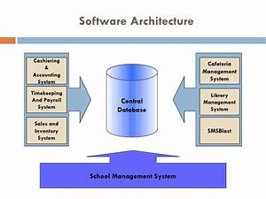 Architecture Of Payroll Software System