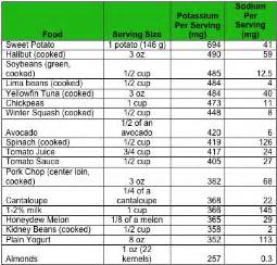 Diet Low Potassium Foods Chart