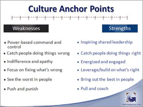In A What Are Your Weaknesses by Is Your Culture Anchored In Strengths Or Weaknesses The