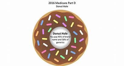 Donut Hole Prescription Medicare Insurance Drug Coverage
